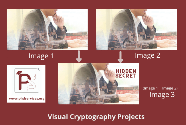 Buy Research PhD Projects in visual cryptography online