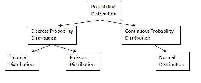 Types of Probability Distribution