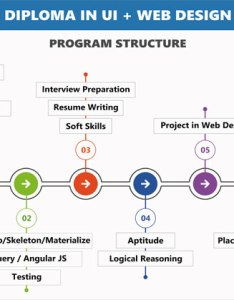 Diploma flowchart ui web design program structure also in phenocare technology is leading it rh phenocaretechnologies
