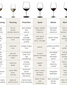 Wine  food pairing chart quick also phenomenal palate pairings rh phenomenalpalatepairings wordpress