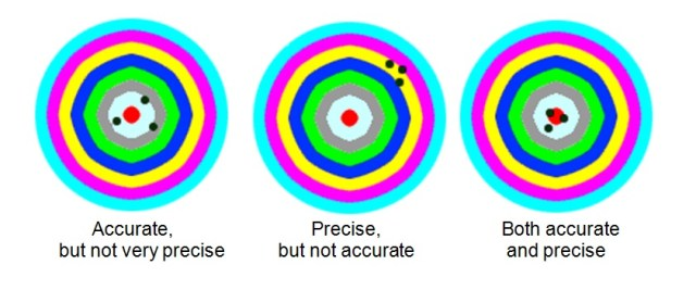 precision_accuracy