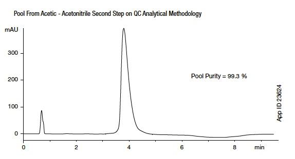Multi-Step Purification Process of Crude Exenatide