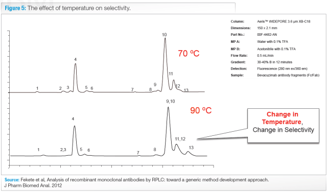 the effects of temperature on selectivity