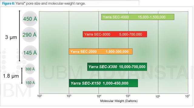 Yarra pore size and molecular weight range