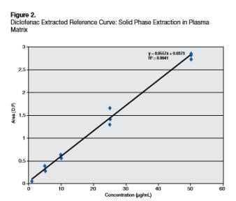 Diclofenac spe in plasma matrix