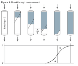 Breakthrough measurement technique for column load-ability reverse phase