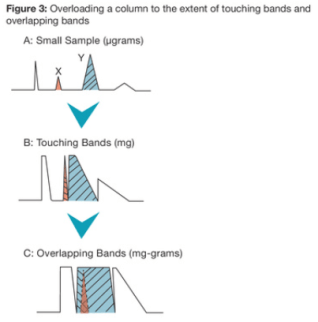 overloading column for loadability measurement