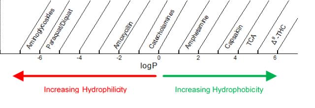 C18 Stationary Phase