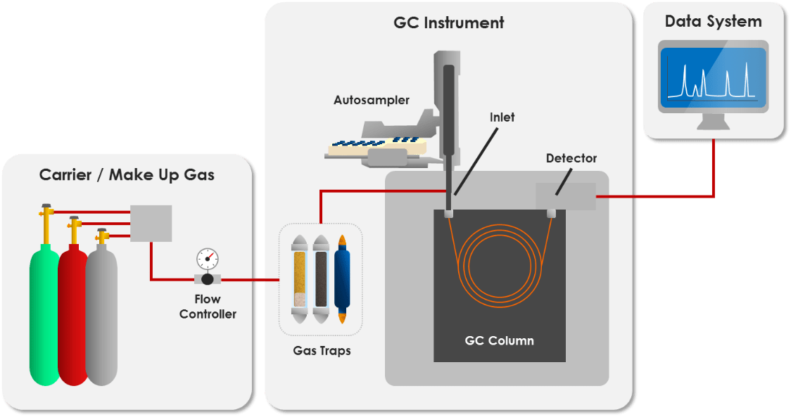 what is gas chromatography