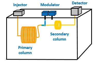 2D-GC instrumentation (GCxGC)