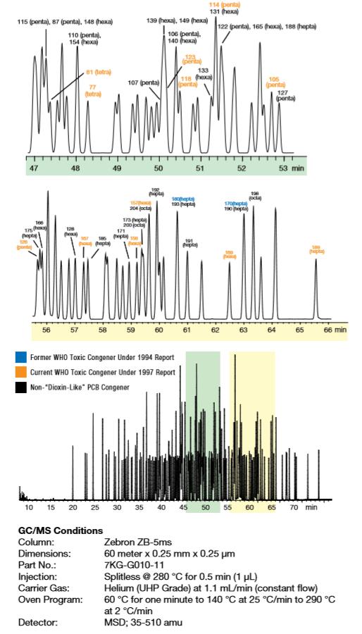 GC separation of PCBs congeners,
