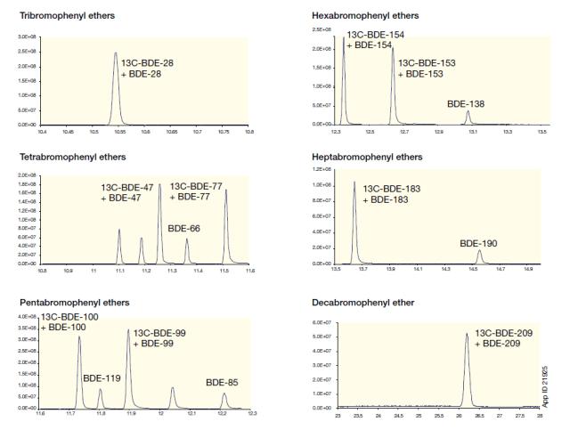 Separation of PBDE Congeners on a Zebron ZB-SemiVolatiles (20 m x 0.18 mm x 0.18 μm).