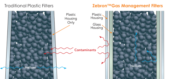 Zebron Gas Management Filters