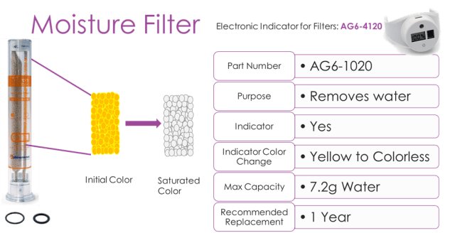 GC filter with moisture filter