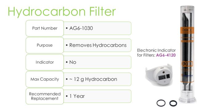 GC filter with hydrocarbon filter