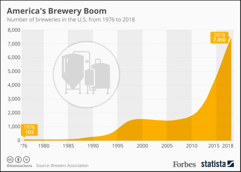 Forbes looks at the numbers of breweries in the U.S. from 1976 to 2018.