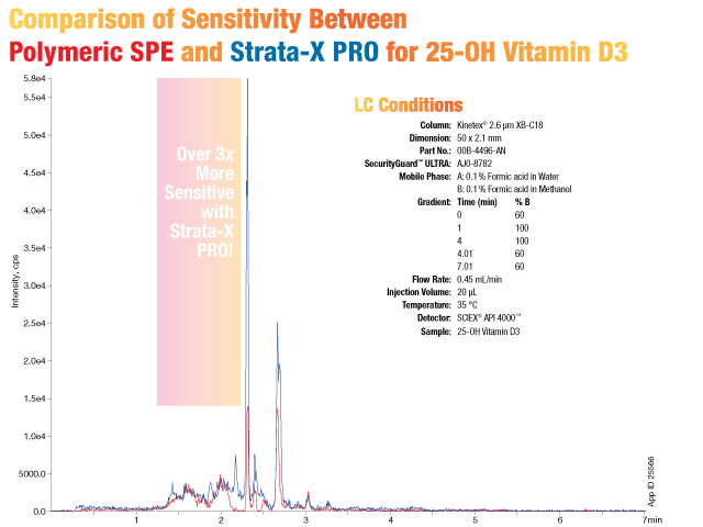 Comparison of sensitivity between polymeric SPE and Strata-X PRO for 25-OH Vitamin D3