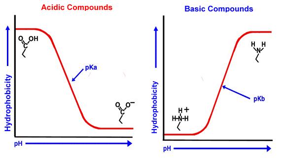 Representación gráfica de conjugados ácidos y básicos débiles como una función del pH - fase estacionaria