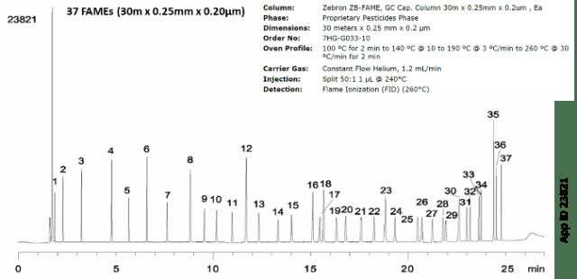 FAMEs phase ratio chromatographic