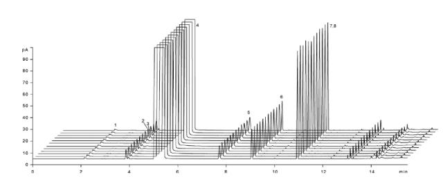 Análisis rápido de desinfectantes basados en alcohol mediante cromatografía de gases