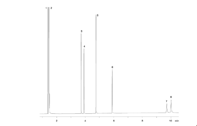 Seperation of glycerol on a gas chromatography column