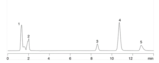 Lidocaine (peak 3) run at pH 12 on a Twin technology, high pH stable material, note the increase in retention by running with a neutral and therefore more hydrophobic analyte.