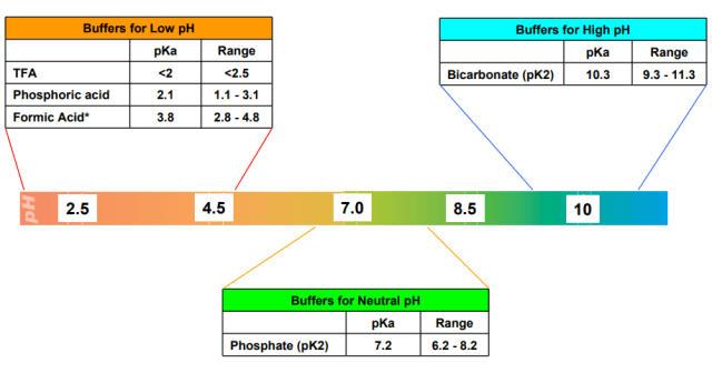 Buffers for low, high, and neutral pH
