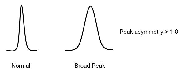 HPLC column lifetime - broad peak shape