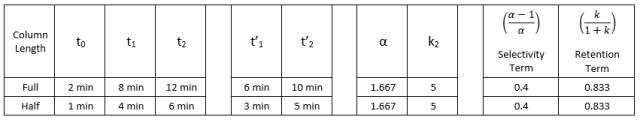 Resolution Fundamentals: determination of selectivity and retention