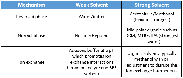 SPE Mechanism selection chart for proper solid sample pre-treatment process