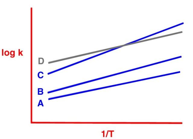A plot of the apparent capacity factor vs column temperature