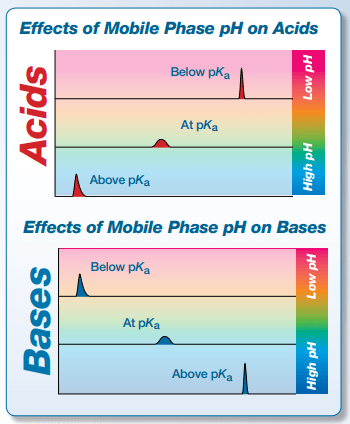 Effects of fase móvil pH on Acids and bases