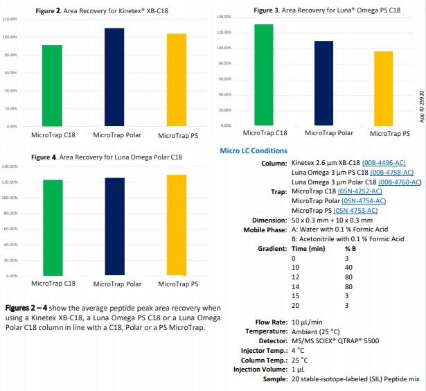 comparison of micro LC columns