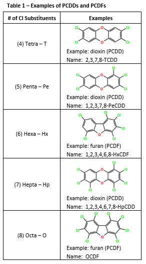 Examples of PCDDs and PCDFs