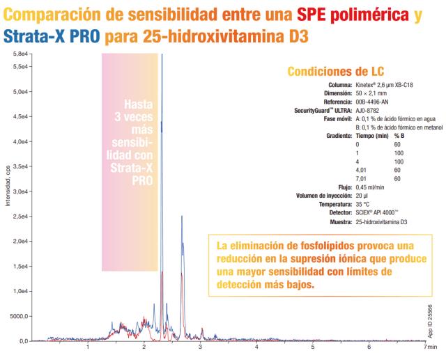 extracción en fase sólida - SPE polimerica y Strata-X PRO