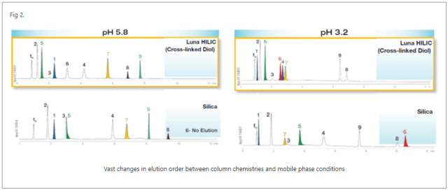 HILIC Tip - Different pH's can lead to significantly different selectivities