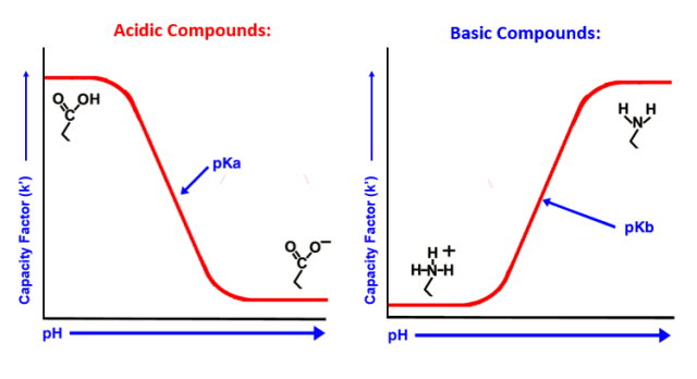 Acidic compounds vs Basic compounds for mobile phase explained