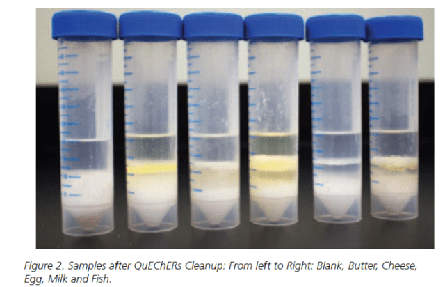 Samples after QuEChERs Cleanup: PFAS in Food