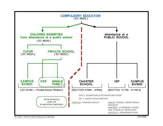 Public-Private-Chart
