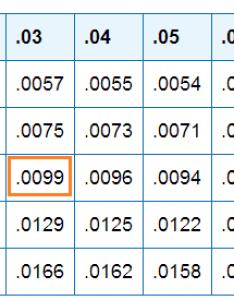 Mod table reverse also standard normal distribution biostatistics college of public rh bolth ufl