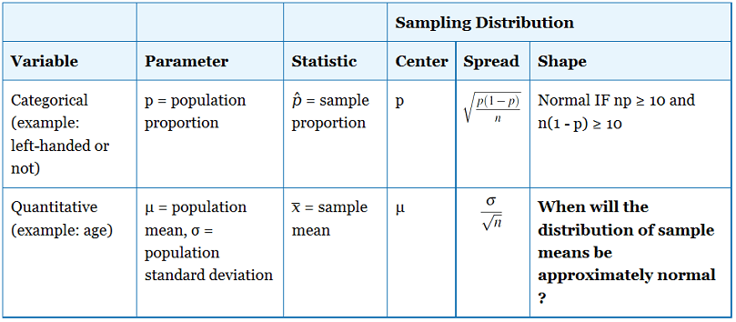 Sampling Distribution of the Sample Mean. x-bar » Biostatistics » College of Public Health and Health Professions » University of Florida