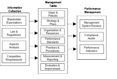 EMS Implementation
