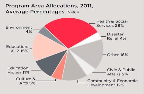 Структура благотворительных расходов америкнских компаний