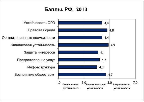 Российские НКО: стало хуже с деньгами и политикой, лучше — с собственными услугами
