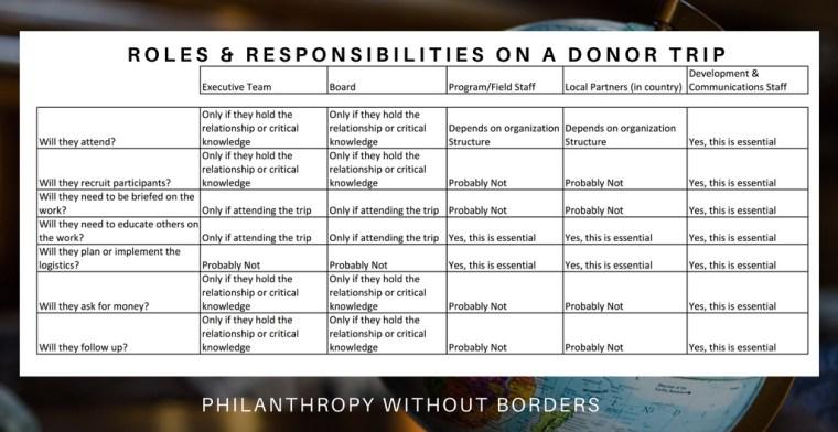 Roles & Responsibilities Grid