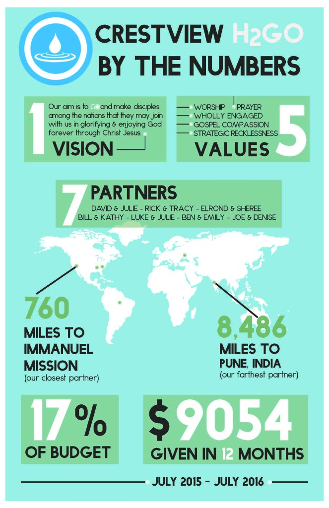 h2go_by-the-numbers_infographic