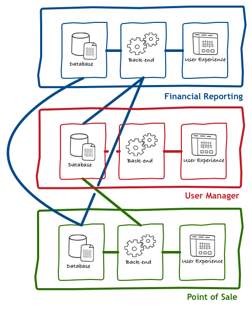 front end diagram 208v wiring the back for pattern bff collective mindset of software industry settled on a quite abstract concept called services in practical terms this means that