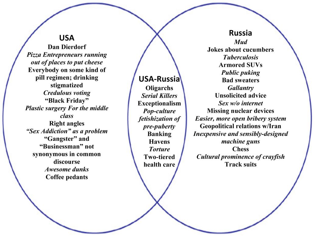 Usa Russia Venn Diagram