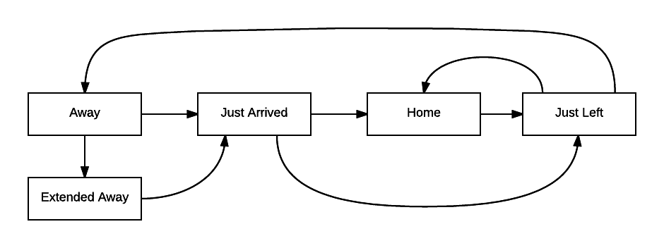 Making Home Assistant's Presence Detection not so Binary – Phil