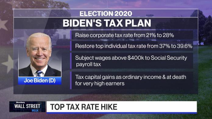 President Biden's Financial Plan and Your 401(k)